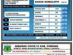 data-covid-19-dinas-kesehatan-kabupaten-pinrang-minggu080821.jpg