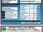 data-covid-19-dinas-kesehatan-kabupaten-pinrang-minggu120921.jpg
