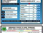 data-covid-19-dinas-kesehatan-kabupaten-pinrang-rabu-200121.jpg