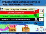 data-covid-19-dinas-kesehatan-kabupaten-pinrang-rabu040821.jpg