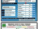 data-covid-19-dinas-kesehatan-kabupaten-pinrang-rabu070721.jpg