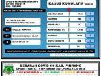 data-covid-19-dinas-kesehatan-kabupaten-pinrang-sabtu110921.jpg
