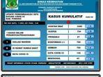 data-covid-19-dinas-kesehatan-kabupaten-pinrang-sabtu170421.jpg