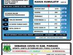 data-covid-19-dinas-kesehatan-kabupaten-pinrang-sabtu200221.jpg