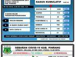 data-covid-19-dinas-kesehatan-kabupaten-pinrang-selasa250521.jpg
