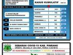 data-covid-19-dinas-kesehatan-kabupaten-pinrang-selasa270721.jpg