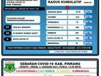 data-covid-19-dinas-kesehatan-kabupaten-pinrang-senin-040121.jpg