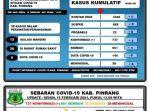 data-covid-19-dinas-kesehatan-kabupaten-pinrang-senin150221.jpg