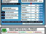 data-covid-19-dinas-kesehatan-kabupaten-pinrang-senin190721.jpg