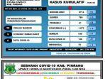 data-covid-19-dinas-kesehatan-kabupaten-pinrang-senin230821.jpg