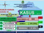data-covid-19-dinas-kesehatan-pengendalian-penduduk-dan-kb-kabupaten-sidrap.jpg