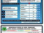 data-covid-19-kabupaten-pinrang-selasa-221220.jpg