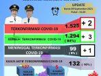data-covid-19-p2p-dinas-kesehatan-sidrap-kamis-09092021.jpg