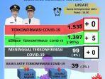 data-covid-19-p2p-dinas-kesehatan-sidrap-kamis-30092021.jpg