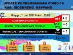 data-covid-19-p2p-dinas-kesehatan-sidrap-minggu-110721.jpg