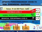 data-covid-19-p2p-dinas-kesehatan-sidrap-selasa130721.jpg