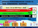 data-covid-19-p2p-dinas-kesehatan-sidrap-senin-26072021.jpg