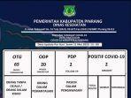 data-covid-19-pinrang-1152020.jpg