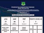 data-covid-19-pinrang-selasa-2652020.jpg