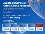 data-isolasi-apung-pemkot-makassar-2082021.jpg