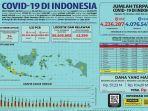 data-kasus-covid-19-di-indonesia-selasa-19102021.jpg