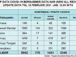 data-kasus-covid-19-di-sulbar-jumat-1922021.jpg