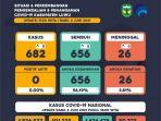 data-pantauan-covid-19-kabupaten-luwu-rabu-262021.jpg
