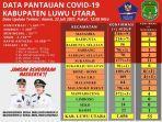 data-pantauan-covid-19-kabupaten-luwu-utara-kamis-2272021.jpg