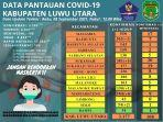 data-pantauan-covid-19-kabupaten-luwu-utara-rabu-892021.jpg