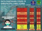data-pantauan-covid-19-kabupaten-luwu-utara-selasa-1082021.jpg