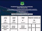 data-pasien-covid-19-di-kabupaten-pinrang-jumat-372020.jpg