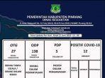 data-pasien-covid-19-pinrang-2162020.jpg