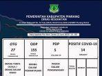 data-pasien-covid-19-pinrang-2262020.jpg