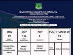 data-pasien-covid-19-pinrang-kamis-2562020.jpg