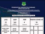 data-pasien-covid-19-pinrang-minggu-2862020.jpg