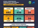 data-penanganan-covid-19-kabupaten-luwu-senin-2452021.jpg