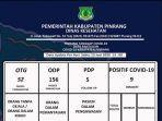 data-terupdate-covid-19-di-pinrang-1362020.jpg
