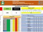 data-update-satgas-covid-19-kota-parepare-minggu-2822021.jpg