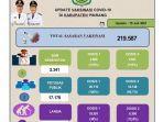 data-update-vaksinasi-covid-19-di-kabupaten-pinrang-per-hari-kamis-15072021.jpg