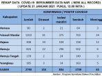 kasus-positif-covid-19-di-sulawesi-barat-sulbar-terus-mengalami-penambahan-3.jpg
