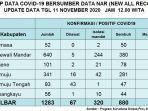 kasus-positif-virus-corona-bertambah-13-orang-di-sulawesi-barat-rabu-11112020.jpg
