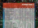 klasemen-lengkap-liga-1-2019-persebaya-surabaya-naik-tiga-tingkat.jpg