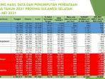 monitoring-hasil-data-dan-pengimputan-pendataan-keluarga-provinsi-sulsel-per-6-mei-2021.jpg