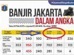 pemprov-dki-posting-banjir-jakarta-dalam-angka-netizen-riuh-era-ahok-tak-ditampilkan-kenapa-tuh.jpg