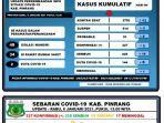 perkembangan-terbaru-kasus-covid-19-di-kabupaten-pinrang-rabu-612021.jpg
