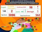 peta-pasien-positif-covid-19-di-kabupaten-sinjai-sulawesi-selatan-selasa-1122020.jpg