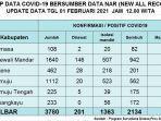 positif-corona-di-sulbar-mencapai-3780-kasus.jpg