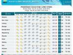 prakiraan-cuaca-di-kabupaten-luwu-utara-minggu-512020.jpg
