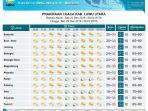 prakiraan-cuaca-di-kabupaten-luwu-utara-sabtu-21122019.jpg