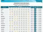 prakiraan-cuaca-di-kabupaten-wajo-jumat-2822020.jpg